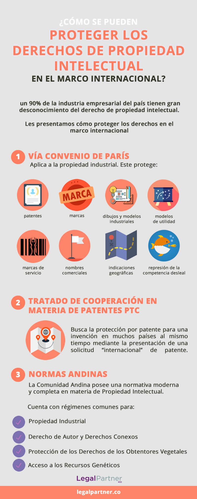 proteger propiedad intelectual en el marco internacional